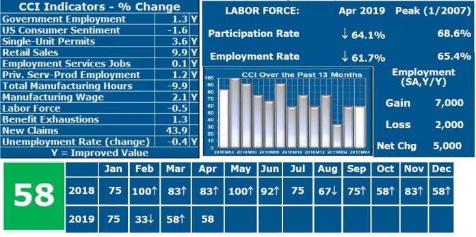THE CURRENT CONDITIONS Index value in April was 58, marking economic expansion. URI economist Leonard Lardaro said despite the expansion, the indicators showed slowing economic momentum in the state. / COURTESY LEONARD LARDARO
