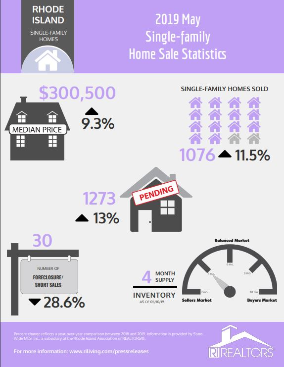 THE MEDIAN PRICE of a single-family home in May in Rhode Island was $300,500. / COURTESY R.I. ASSOCIATION OF REALTORS