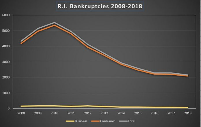 BANKRUPTCY FILINGS in Rhode Island have steadily declined since peaking in 2010. / PBN FILE PHOTO