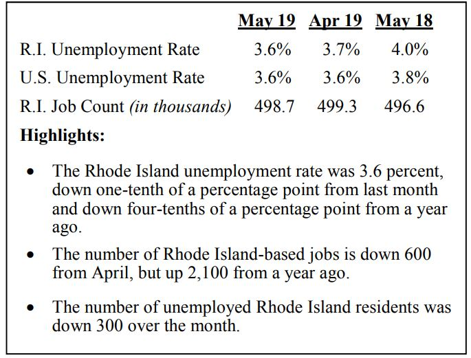 RHODE ISLAND unemployment declined 0.4 percentage points uear over year to 3.6% in May but coincided with a 0.59% decline in the labor force. / COURTESY R.I. DEPARTMENT OF LABOR AND TRAINING