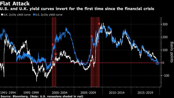 THE U.S. AND U.K yield curves inverted for the first time since the 2008 financial crisis. The flip is considered by some as an indicator of an oncoming recession. / BLOOMBERG NEWS