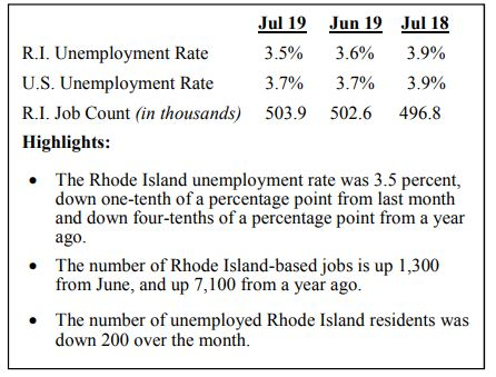 R.I. UNEMPLOYMENT declined 0.4 percentage points year over year to 3.5%. The number of Rhode Island-based jobs increased in that time, but the number of employed Rhode Islanders declined. The labor force also shrank by 2,500 people year over year.