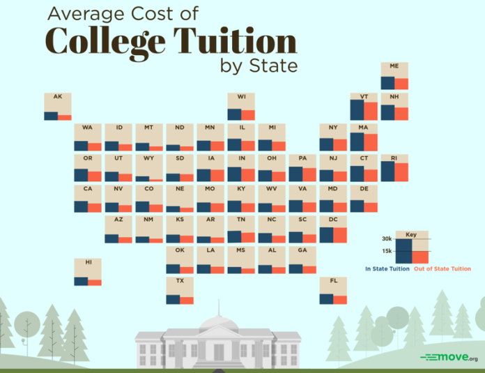 A NEW RANKING on college costs places Rhode Island at the top of the list for highest average tuition among colleges and universities located in the state.