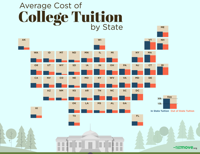 College Tuition List | Best Upcoming Cars Reviews