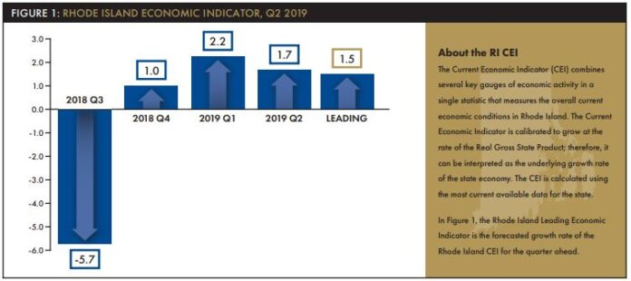 RHODE ISLAND GDP was projected to have increased at an annualized rate of 1.7% in the second quarter of 2019. / COURTESY RHODE ISLAND PUBLIC EXPENDITURE COUNCIL AND THE CENTER FOR GLOBAL AND REGIONAL ECONOMIC STUDIES AT BRYANT UNIVERSITY