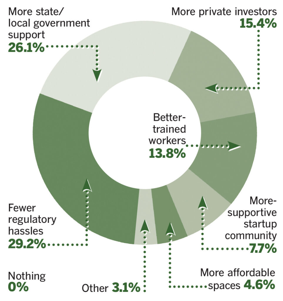 SUPPORTING STARTUPS: Many business leaders are either looking for more support from state government or less regulatory hassles, according to the results of a PBN survey asking what would most help the state produce and keep more successful startups. / SOURCE: PBN RESEARCH/JAMES BESSETTE