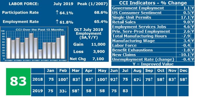 RHODE ISLAND'S current conditions index value was 83 in July, signaling expansion and an improvement from July 2018. / COURTESY LEONARD LARDARO