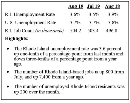 THE UNEMPLOYMENT RATE for Rhode Island stood at 3.6% in August, a decline from 3.9% a year earlier, but an increase of joblessness of one-tenth of a percentage point from July. / COURTESY R.I. DEPARTMENT OF LABOR AND TRAINING