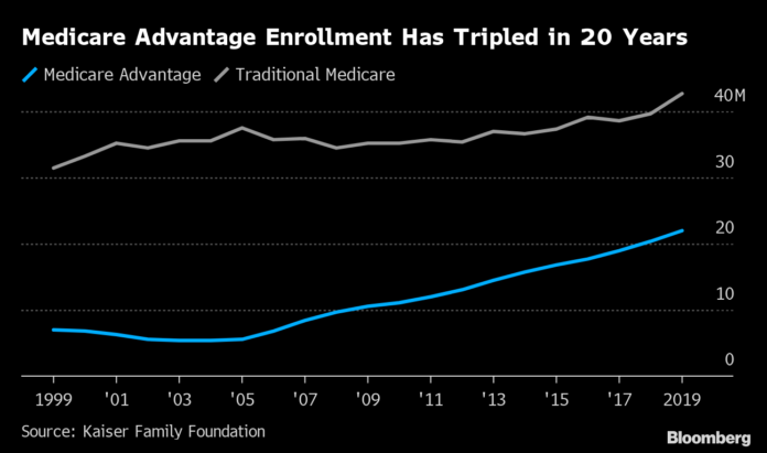 ENROLLEES in a Medicare Advantage program, the private-sector, taxpayer-financed alternative to traditional Medicare, has steadily increased in recent years. / BLOOMBERG NEWS