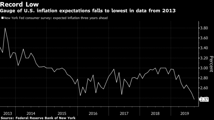THE NEW YORK Fed's measure of inflation expectations three years from now slipped to 2.4% in September, the lowest level in data going back to 2013. / BLOOMBERG NEWS