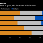 A GALLUP POLL found that 40% of employed Americans say they're in good jobs, versus 44% in mediocre jobs and 16% in bad jobs. / BLOOMBERG NEWS