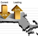 DESPITE GROWING from the previous year, Massachusetts GDP was said to have declined at a 0.2% annual rate in the third quarter and is projected to grow at a 0.1% annual rate in the fourth quarter. / COURTESY MASSBENCHMARKS