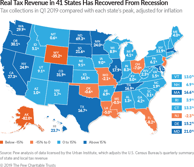 REAL TAX revenue in Rhode Island increased an inflation-adjusted 3.9% from the state's pre-recession peak in the third quarter of 2006 through the first quarter of 2019. / COURTESY THE PEW CHARITABLE TRUSTS