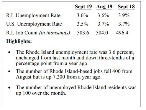 THE UNEMPLOYMENT rate in Rhode Island in September was 3.6%. / COURTESY R.I. DEPARTMENT OF LABOR AND TRAINING