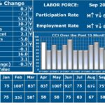 THE CURRENT CONDITIONS Index for Rhode Island in September was 58, indicating economic expansion despite reflecting a slowdown from one year prior. / COURTESY LEONARD LARDARO