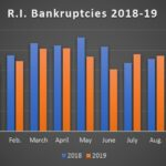 THERE WERE 153 bankruptcy filings in Rhode Island in October, nine of which were business filings. / PBN GRAPHIC/CHRIS BERGENHEIM