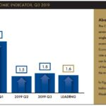 RHODE ISLAND GDP was estimated to have grown at a 1.8% annualized rate in the third quarter of 2019. / COURTESY RHODE ISLAND PUBLIC EXPENDITURE COUNCIL