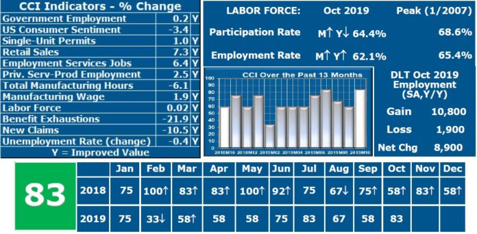 THE RHODE ISLAND CCI value improved to a value of 83 in October. / COURTESY LEONARD LARDARO