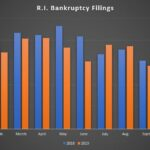THERE WERE 134 bankruptcy filings in November in Rhode Island. / PBN GRAPHIC/ CHRIS BERGENHEIM