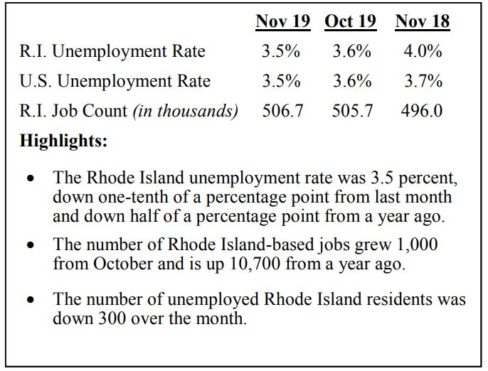 THE RHODE ISLAND unemployment rate declined 0.5 percentage points year over year to 3.5% in November. / COURTESY R.I. DEPARTMENT OF LABOR AND TRAINING