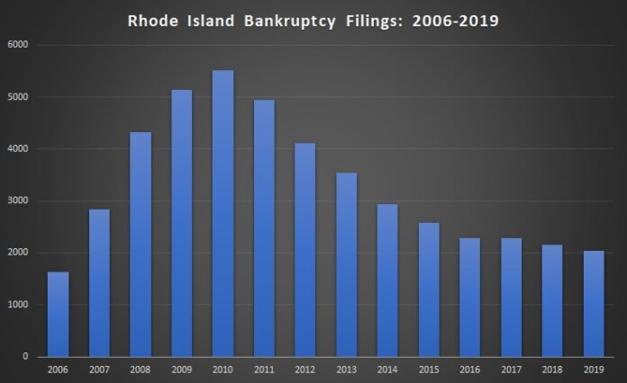 THERE WERE 2039 bankruptcy filings in 2019, the lowest number since 2006. / PBN GRAPHIC/ CHRIS BERGENHEIM